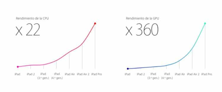 Rendimiento iPad Pro