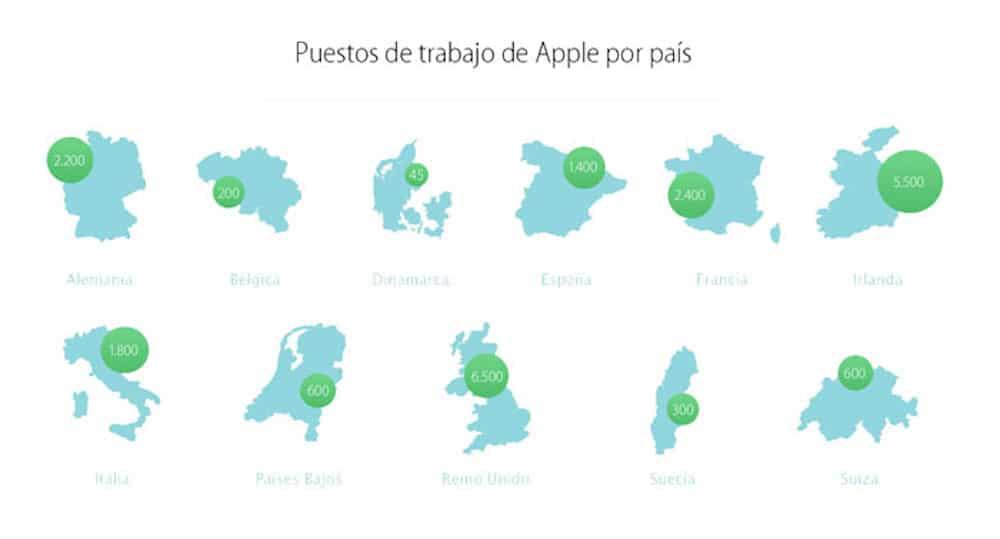 Apple Puestos de Trabajo