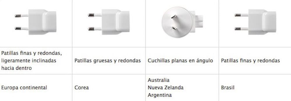 Apple adaptadores corriente mundo