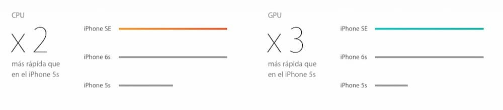 Potencia iPhone 5S