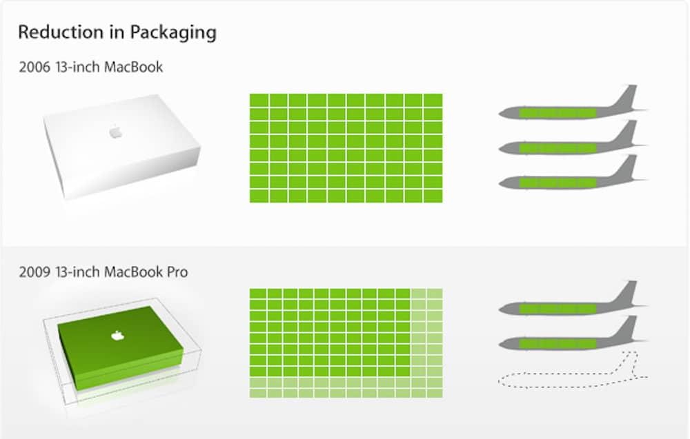 Apple reducción paquete